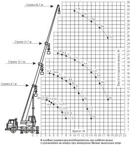Грузовысотные_характеристики_КC-55713-1